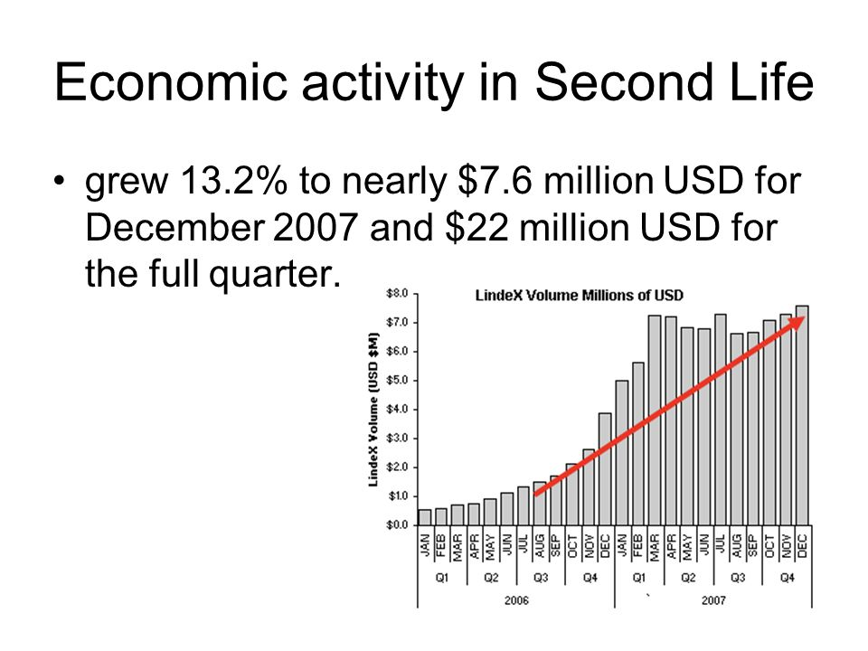 Economic activity in Second Life grew 13.2% to nearly $7.6 million USD for December 2007 and $22 million USD for the full quarter.
