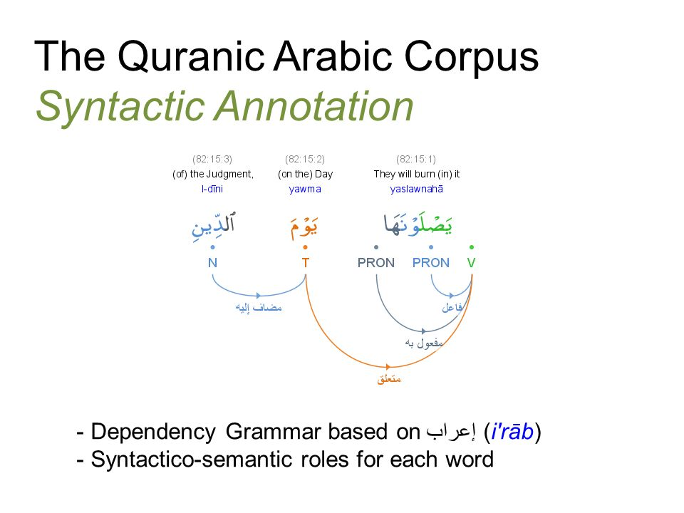 The Quranic Arabic Corpus Ontology of entities and concepts - linked to/from nouns and pronouns in the text