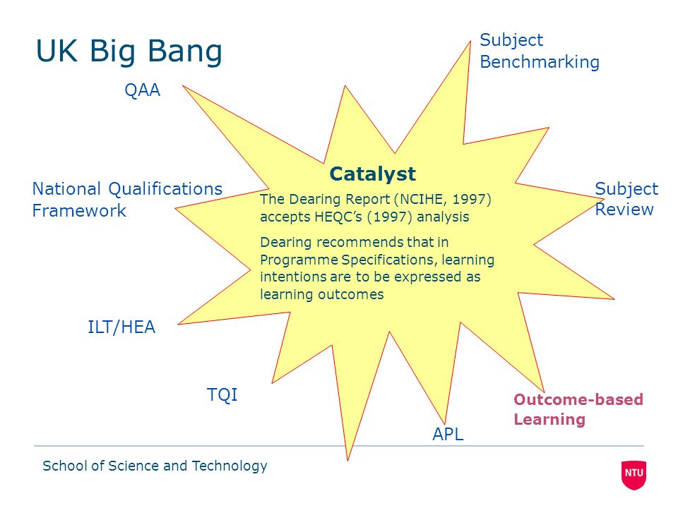 School of Science and Technology The Era of Learning Outcomes
