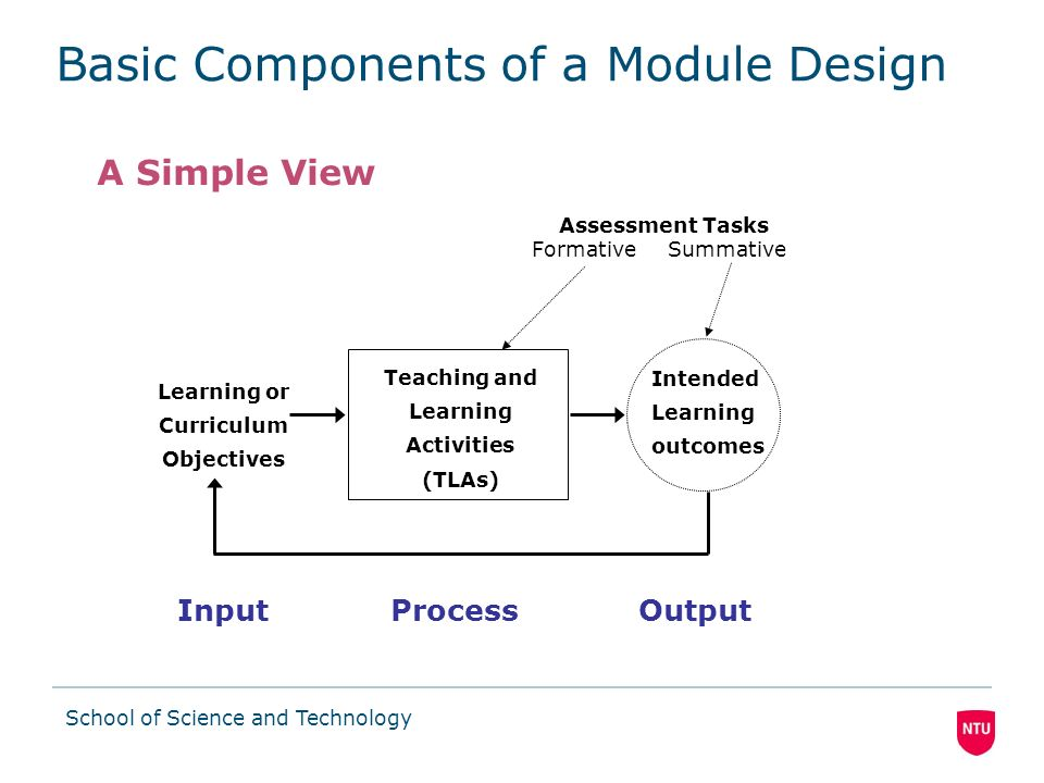 School of Science and Technology From Theory to Practice Learning outcome #1: Construct a context data flow diagram (DFD) given a specification (5) –Describe the purpose of DFDs (2) –Construct a context DFD for a simple system (5) Learning outcome #2: Describe the process of DFD balancing (2) –Explain the process of DFD levelling and balancing (2) – Learning outcome #3: Construct a level 1 DFD given a context diagram and high-level system description (5) –Define the components of a context diagram (1) –List the stages required to create a level 1 DFD (1)