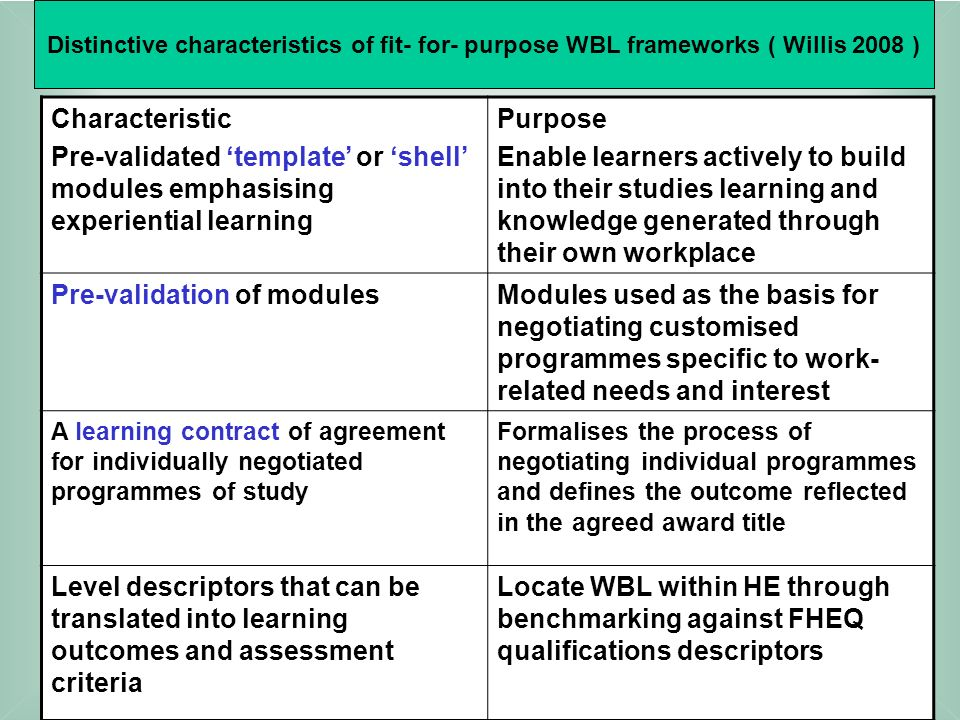 Characteristic Pre-validated template or shell modules emphasising experiential learning Purpose Enable learners actively to build into their studies