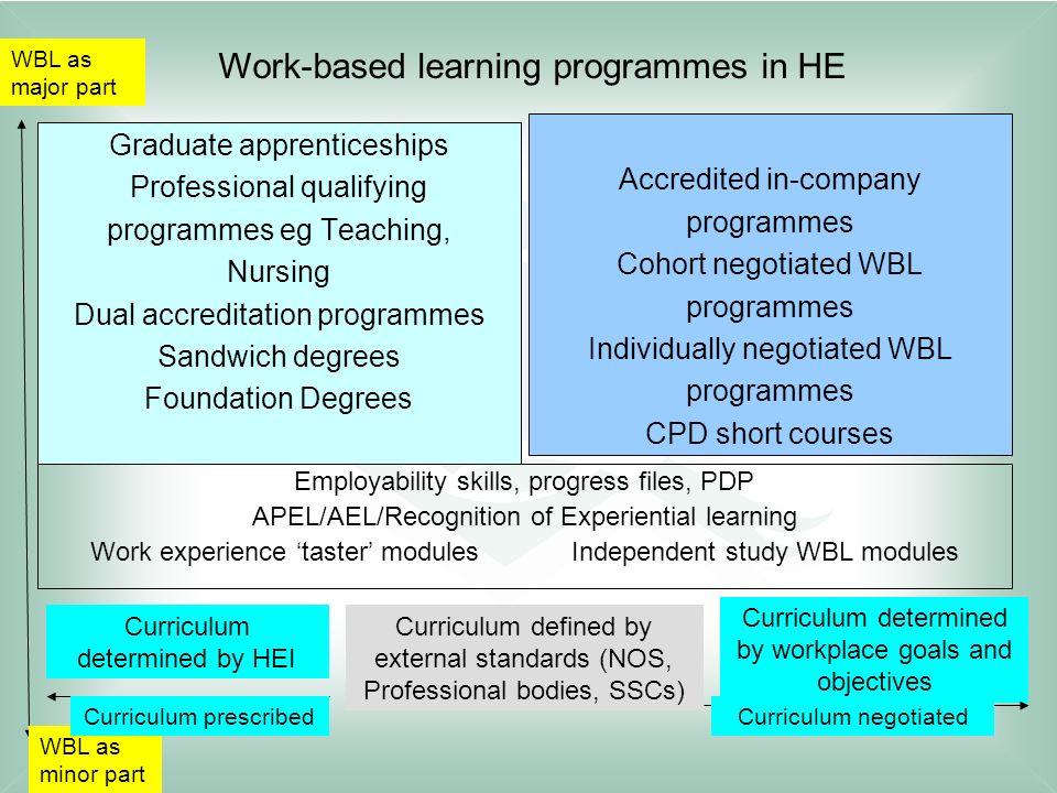 Graduate apprenticeships Professional qualifying programmes eg Teaching, Nursing Dual accreditation programmes Sandwich degrees Foundation Degrees Acc