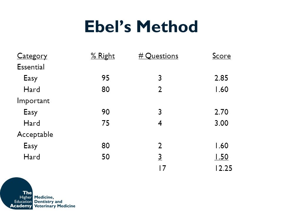Ebels Method Category % Right # Questions Score Essential Easy9532.85 Hard8021.60 Important Easy9032.70 Hard7543.00 Acceptable Easy8021.60 Hard5031.50