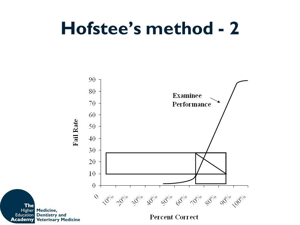 Hofstees method - 2