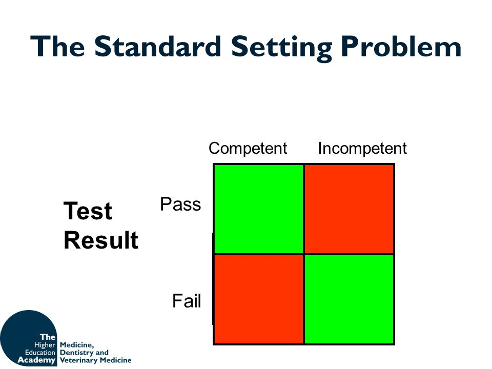 The Standard Setting Problem Test Result Pass Fail CompetentIncompetent