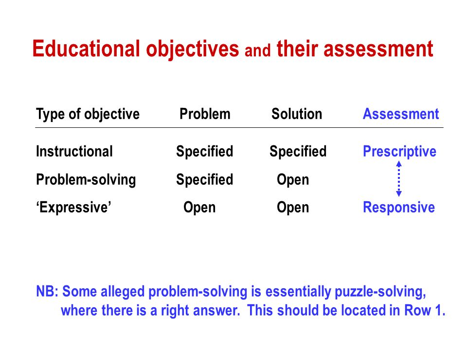 Educational objectives and their assessment Type of objective Problem SolutionAssessment InstructionalSpecifiedSpecifiedPrescriptive Problem-solvingSpecified Open Expressive Open OpenResponsive NB: Some alleged problem-solving is essentially puzzle-solving, where there is a right answer.