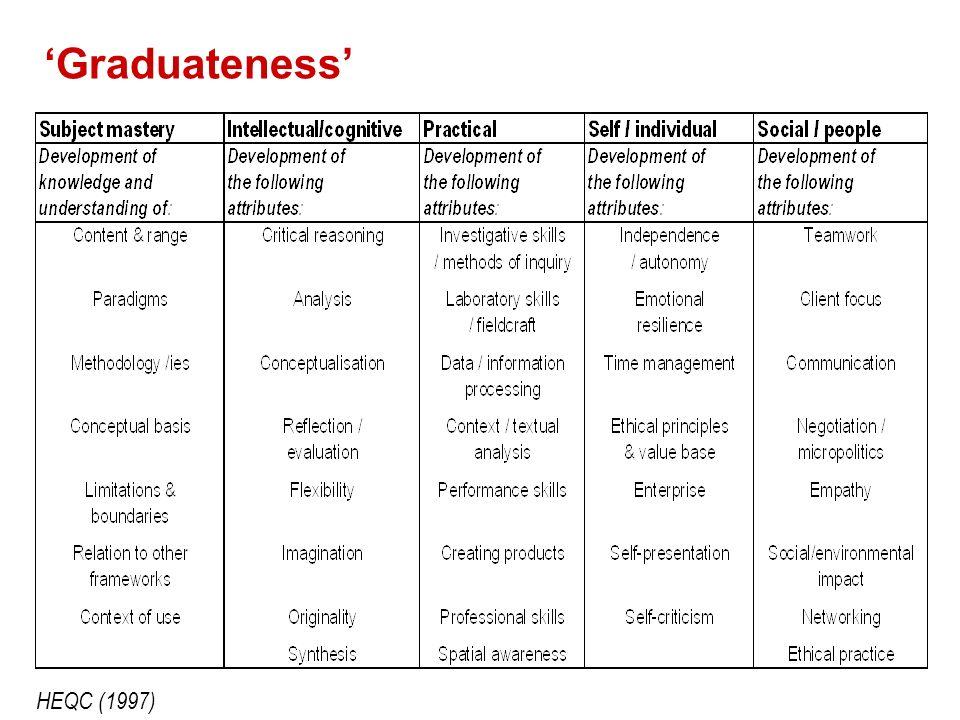 Graduateness HEQC (1997)