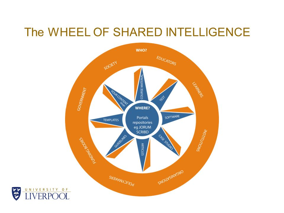 The WHEEL OF SHARED INTELLIGENCE