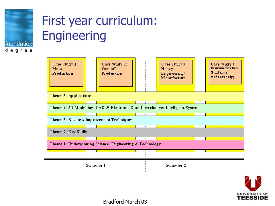 Bradford March 03 First year curriculum: Engineering