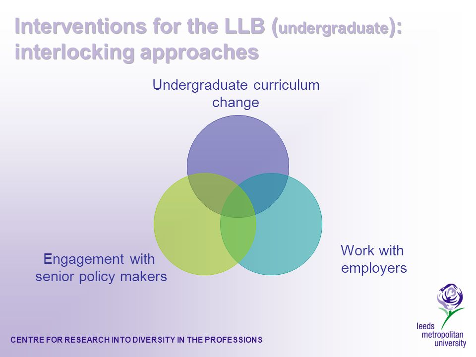 Undergraduate curriculum change Work with employers Engagement with senior policy makers