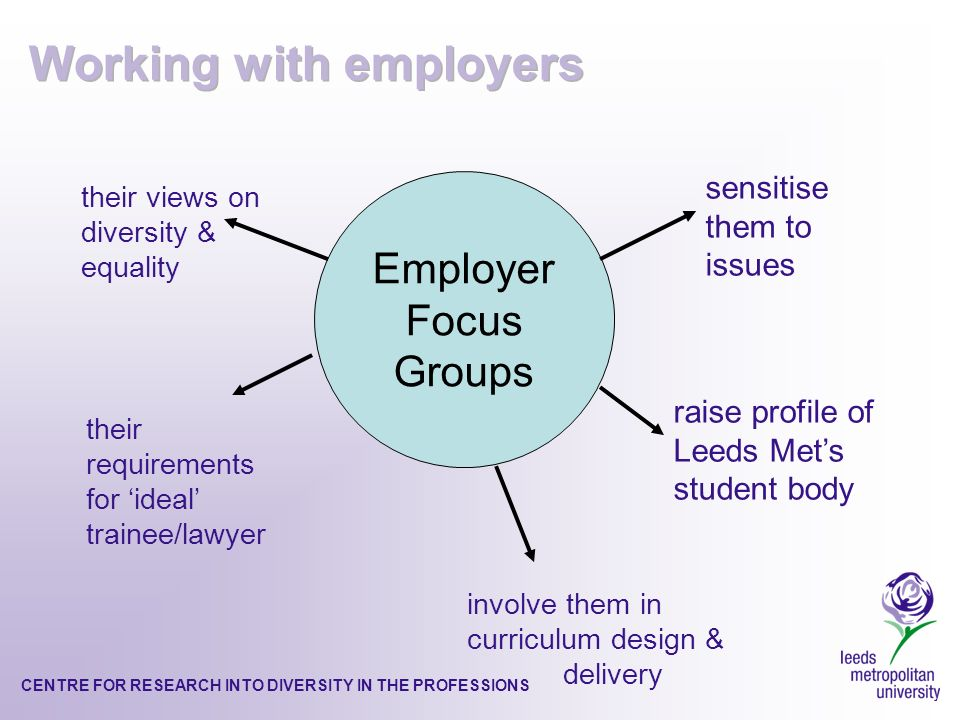 CENTRE FOR RESEARCH INTO DIVERSITY IN THE PROFESSIONS Employer Focus Groups their views on diversity & equality sensitise them to issues their requirements for ideal trainee/lawyer involve them in curriculum design & delivery raise profile of Leeds Mets student body