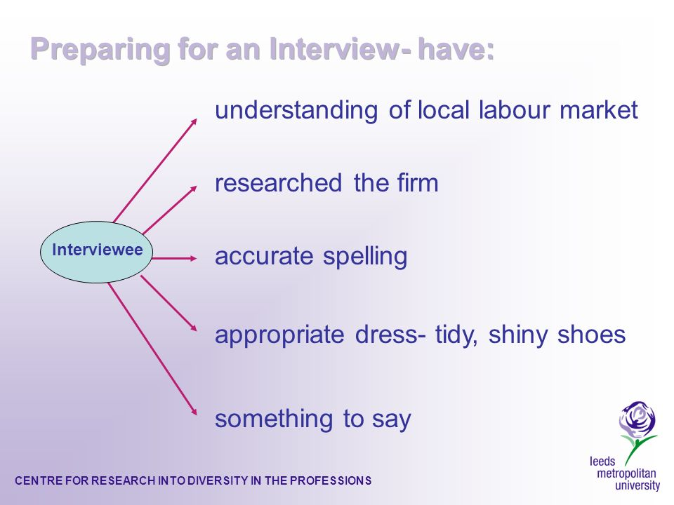 CENTRE FOR RESEARCH INTO DIVERSITY IN THE PROFESSIONS understanding of local labour market researched the firm accurate spelling appropriate dress- tidy, shiny shoes something to say Interviewee