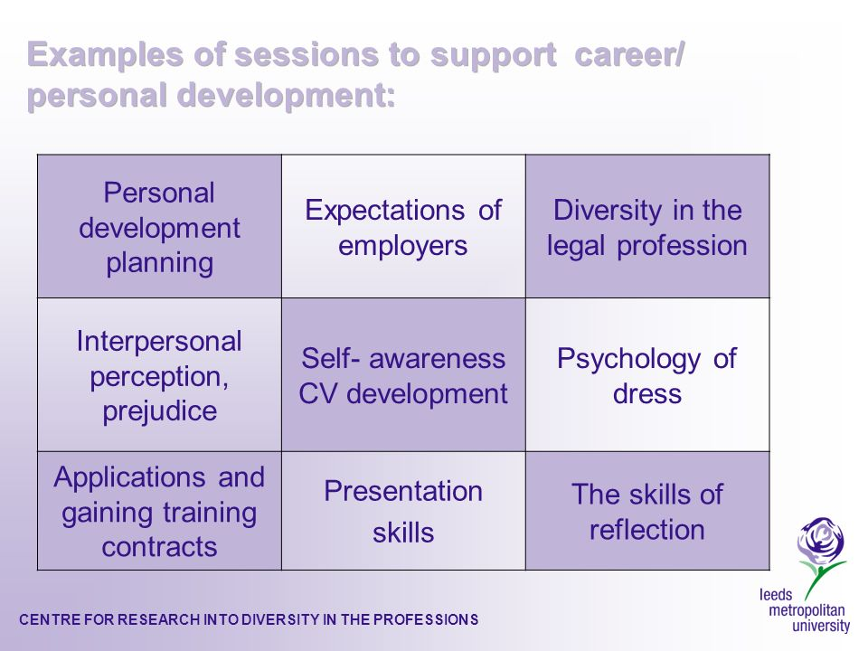 CENTRE FOR RESEARCH INTO DIVERSITY IN THE PROFESSIONS Personal development planning Expectations of employers Diversity in the legal profession Interpersonal perception, prejudice Self- awareness CV development Psychology of dress Applications and gaining training contracts Presentation skills The skills of reflection