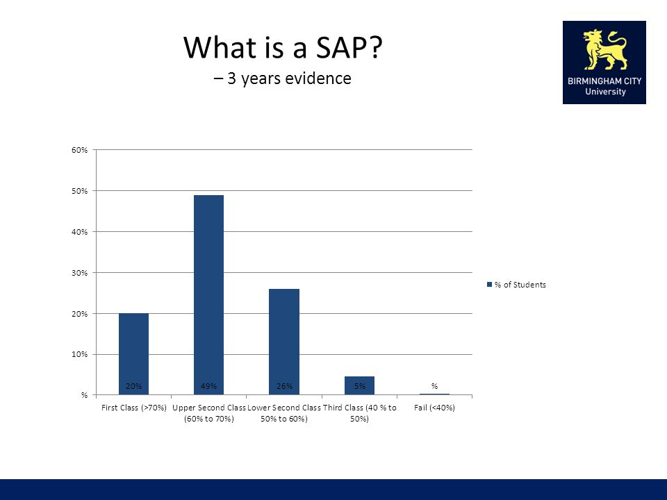 What is a SAP – 3 years evidence
