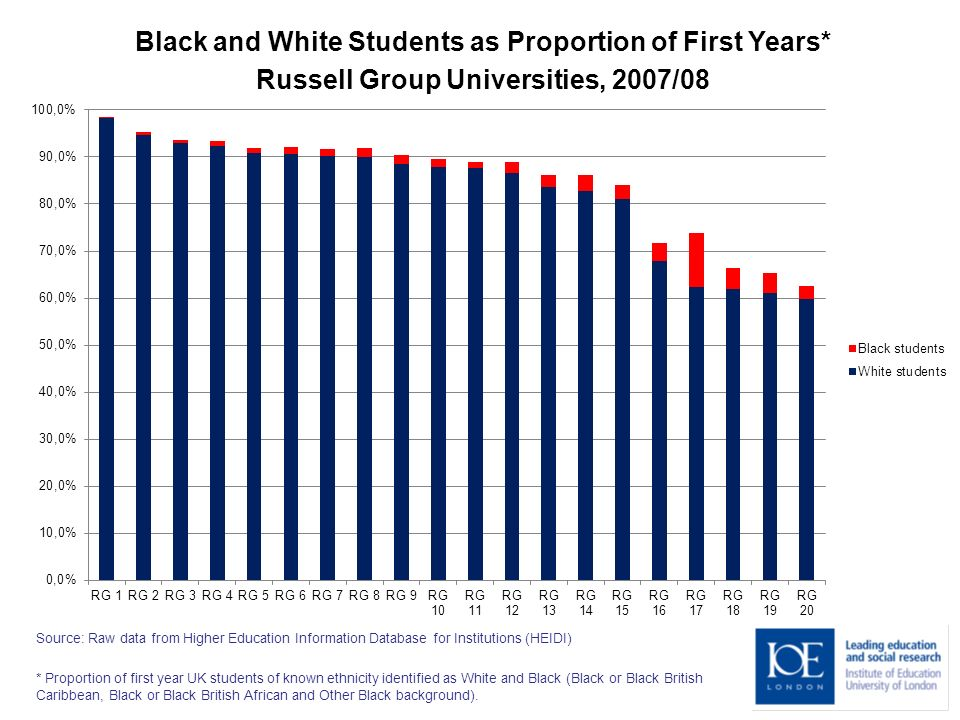 Black and White Students as Proportion of First Years* Russell Group Universities, 2007/08 Source: Raw data from Higher Education Information Database