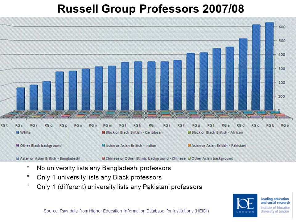 Source: Raw data from Higher Education Information Database for Institutions (HEIDI) * No university lists any Bangladeshi professors * Only 1 university lists any Black professors * Only 1 (different) university lists any Pakistani professors Russell Group Professors 2007/08