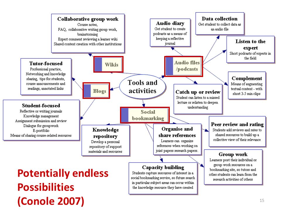 15 Potentially endless Possibilities (Conole 2007)
