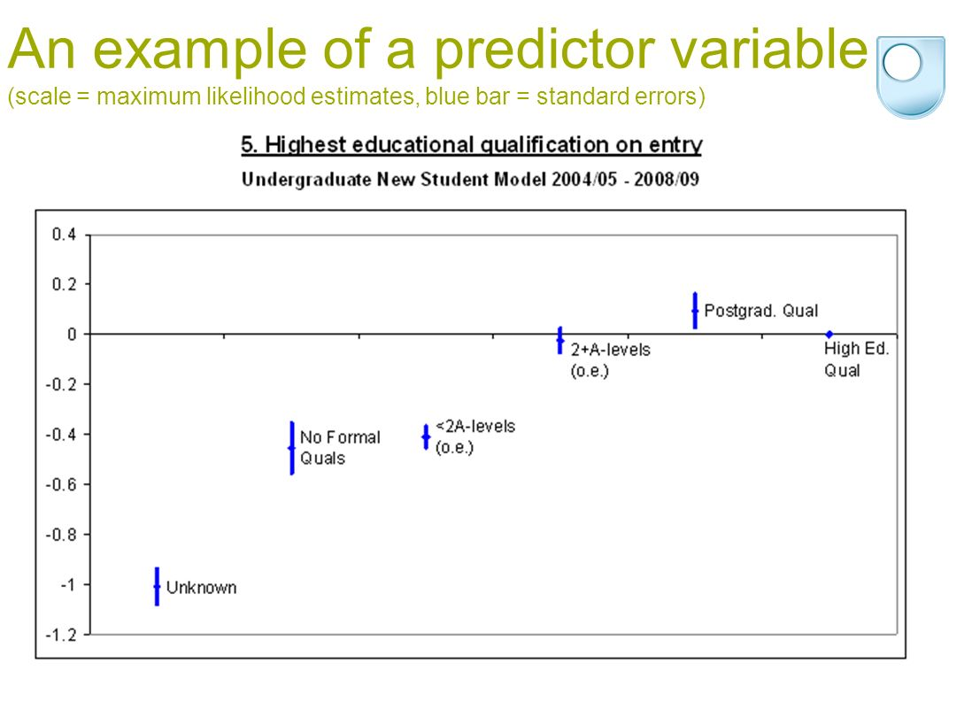 © The Open University, Institute of Educational Technology 8 An example of a predictor variable (scale = maximum likelihood estimates, blue bar = standard errors)