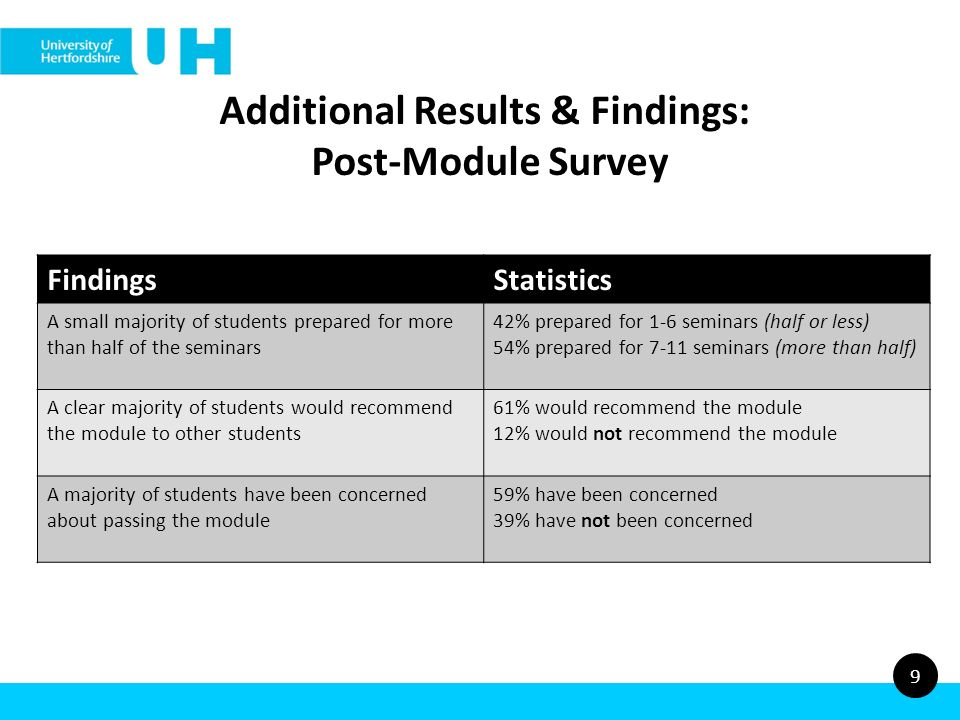 9 Additional Results & Findings: Post-Module Survey FindingsStatistics A small majority of students prepared for more than half of the seminars 42% prepared for 1-6 seminars (half or less) 54% prepared for 7-11 seminars (more than half) A clear majority of students would recommend the module to other students 61% would recommend the module 12% would not recommend the module A majority of students have been concerned about passing the module 59% have been concerned 39% have not been concerned