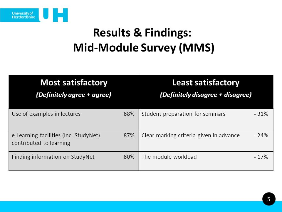Results & Findings: Mid-Module Survey (MMS) 5 Most satisfactory (Definitely agree + agree) Least satisfactory (Definitely disagree + disagree) Use of examples in lectures88%Student preparation for seminars- 31% e-Learning facilities (inc.
