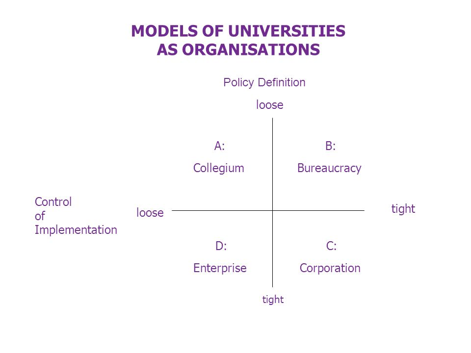 Control of Implementation tight A: Collegium B: Bureaucracy D: Enterprise C: Corporation tight loose MODELS OF UNIVERSITIES AS ORGANISATIONS Policy Definition loose