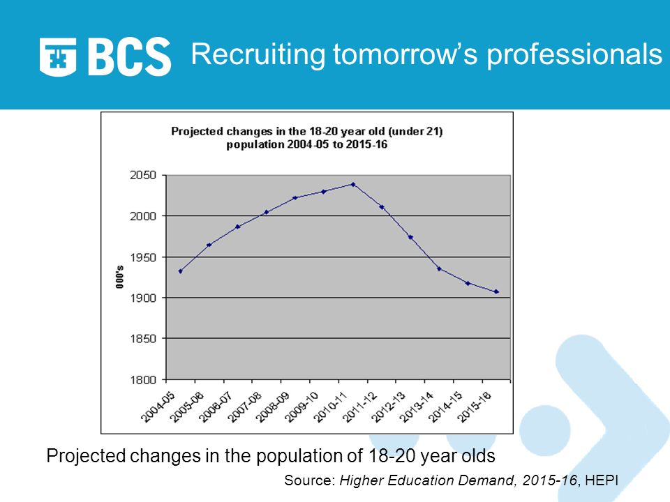 Recruiting tomorrows professionals Projected changes in the population of 18-20 year olds Source: Higher Education Demand, 2015-16, HEPI