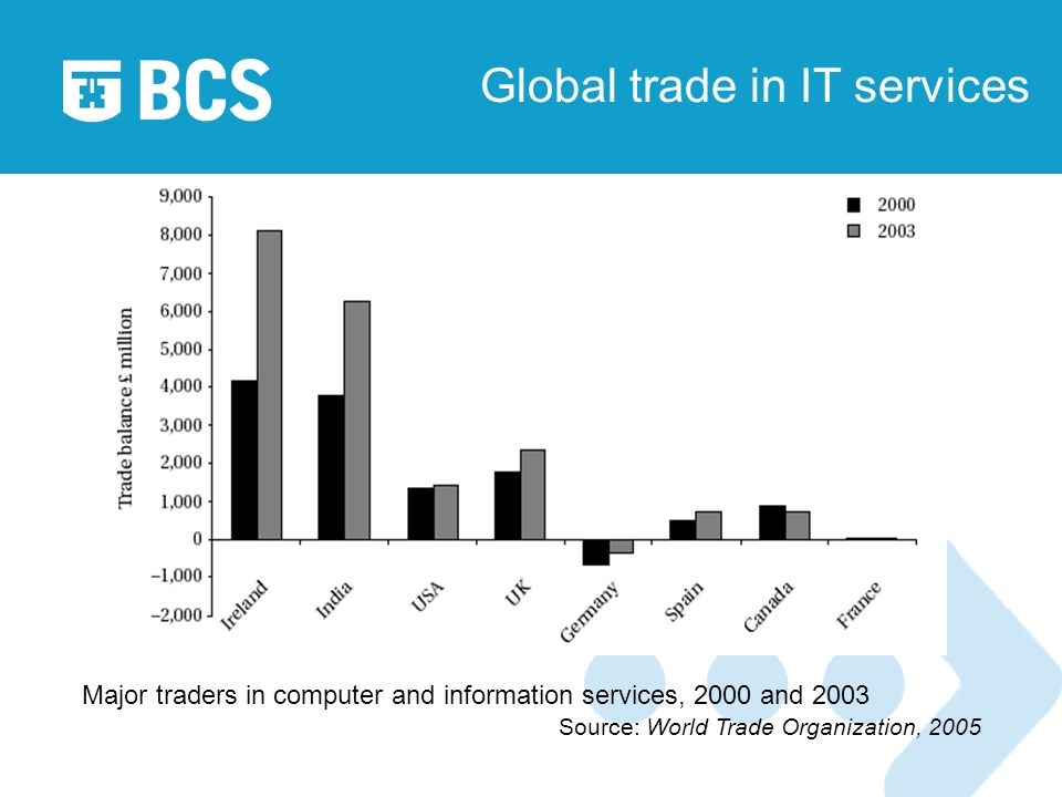 Global trade in IT services Major traders in computer and information services, 2000 and 2003 Source: World Trade Organization, 2005