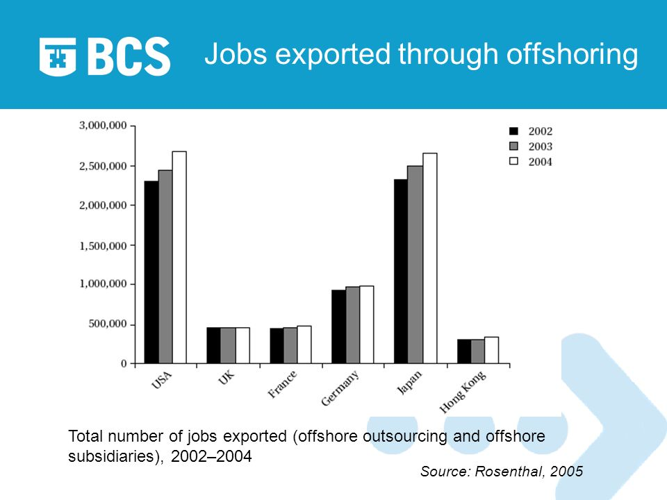 Jobs exported through offshoring Total number of jobs exported (offshore outsourcing and offshore subsidiaries), 2002–2004 Source: Rosenthal, 2005