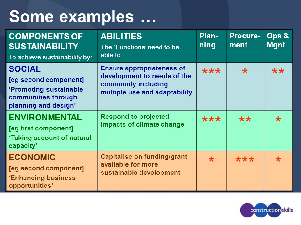COMPONENTS OF SUSTAINABILITY To achieve sustainability by: ABILITIES The Functions need to be able to: Plan- ning Procure- ment Ops & Mgnt SOCIAL [eg