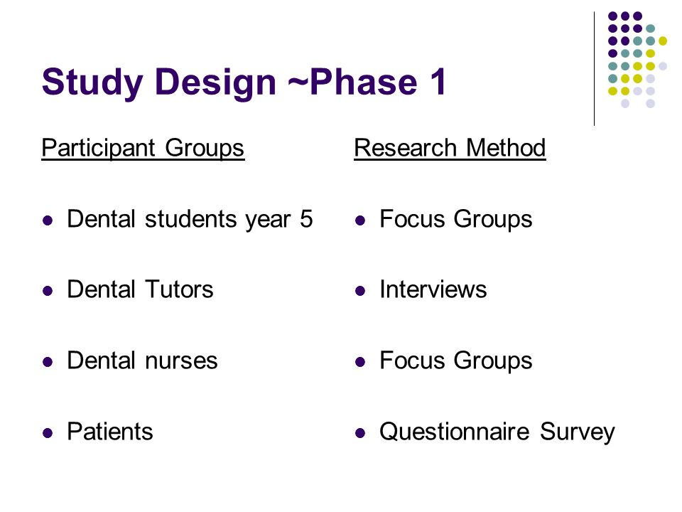 Study Design ~Phase 1 Participant Groups Dental students year 5 Dental Tutors Dental nurses Patients Research Method Focus Groups Interviews Focus Groups Questionnaire Survey