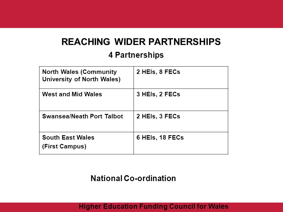 Higher Education Funding Council for Wales REACHING WIDER PARTNERSHIPS 4 Partnerships North Wales (Community University of North Wales) 2 HEIs, 8 FECs West and Mid Wales3 HEIs, 2 FECs Swansea/Neath Port Talbot2 HEIs, 3 FECs South East Wales (First Campus) 6 HEIs, 18 FECs National Co-ordination