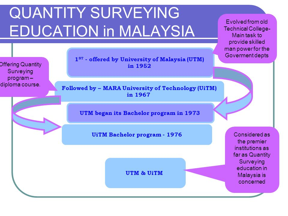 QUANTITY SURVEYING EDUCATION in MALAYSIA Followed by – MARA University of Technology (UiTM) in 1967 1 ST - offered by University of Malaysia (UTM) in