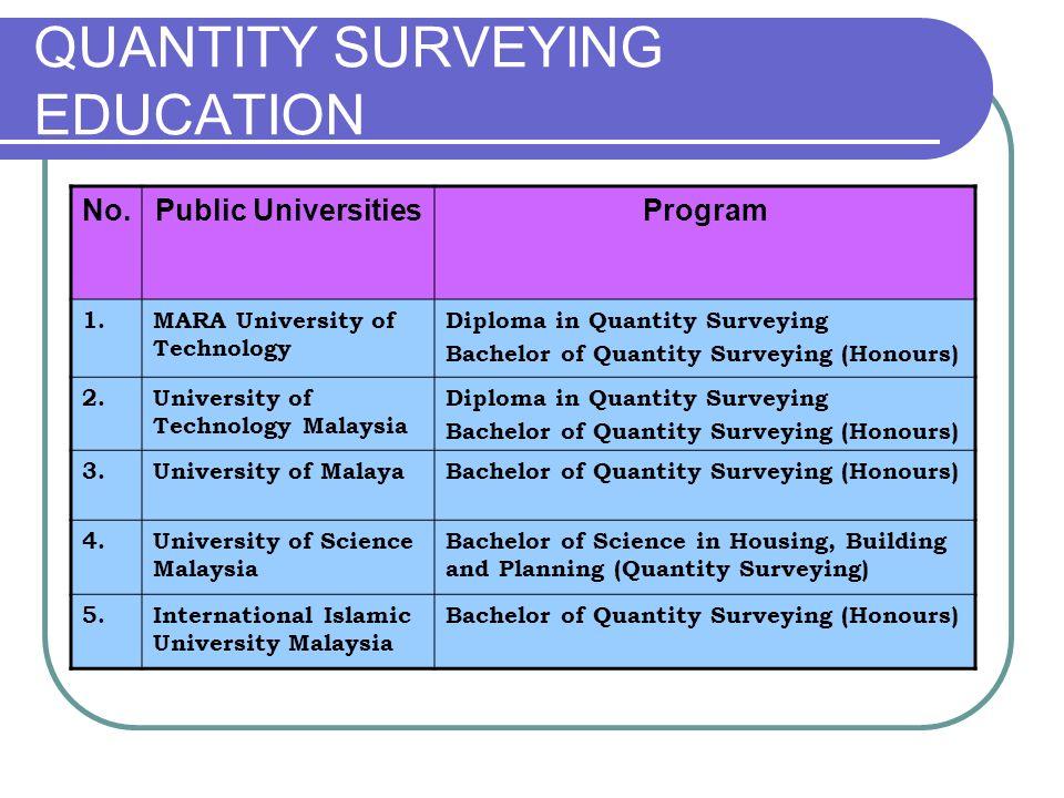 QUANTITY SURVEYING EDUCATION No.Public UniversitiesProgram 1.MARA University of Technology Diploma in Quantity Surveying Bachelor of Quantity Surveyin