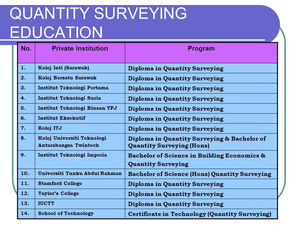 QUANTITY SURVEYING EDUCATION No.Private InstitutionProgram 1.Kolej Inti (Sarawak) Diploma in Quantity Surveying 2.Kolej Bersatu Sarawak Diploma in Qua