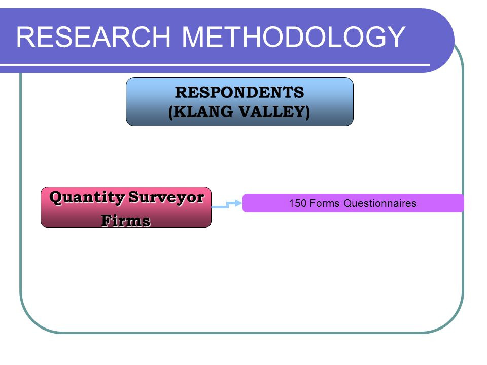 RESEARCH METHODOLOGY RESPONDENTS (KLANG VALLEY) Quantity Surveyor Quantity SurveyorFirms 150 Forms Questionnaires