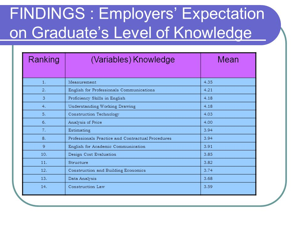 FINDINGS : Employers Expectation on Graduates Level of Knowledge Ranking(Variables) KnowledgeMean 1.Measurement4.35 2.English for Professionals Commun
