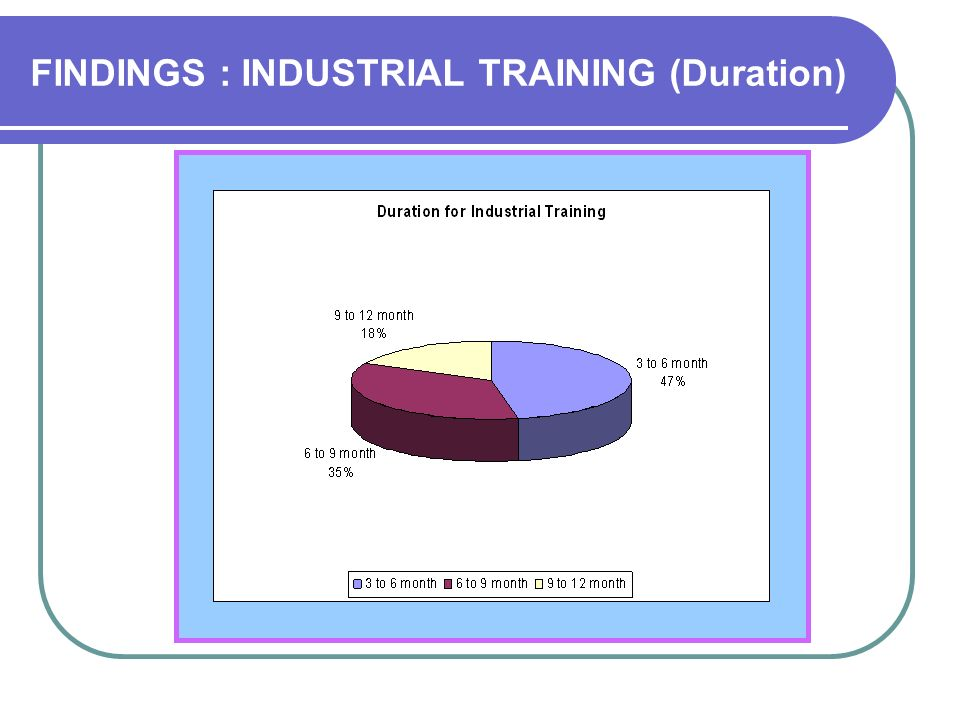 FINDINGS : INDUSTRIAL TRAINING (Duration)