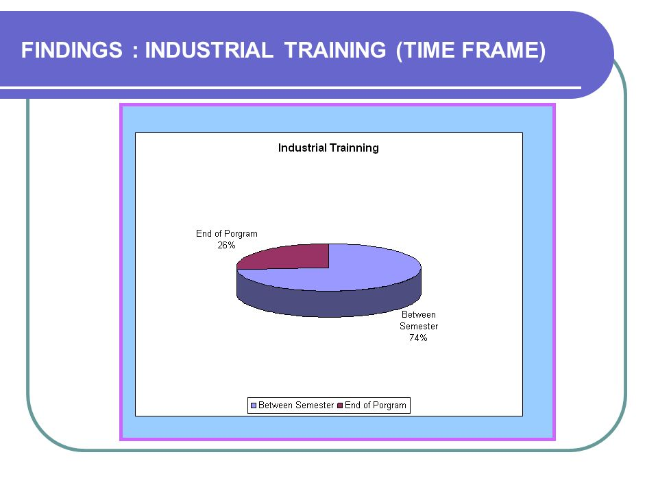 FINDINGS : INDUSTRIAL TRAINING (TIME FRAME)