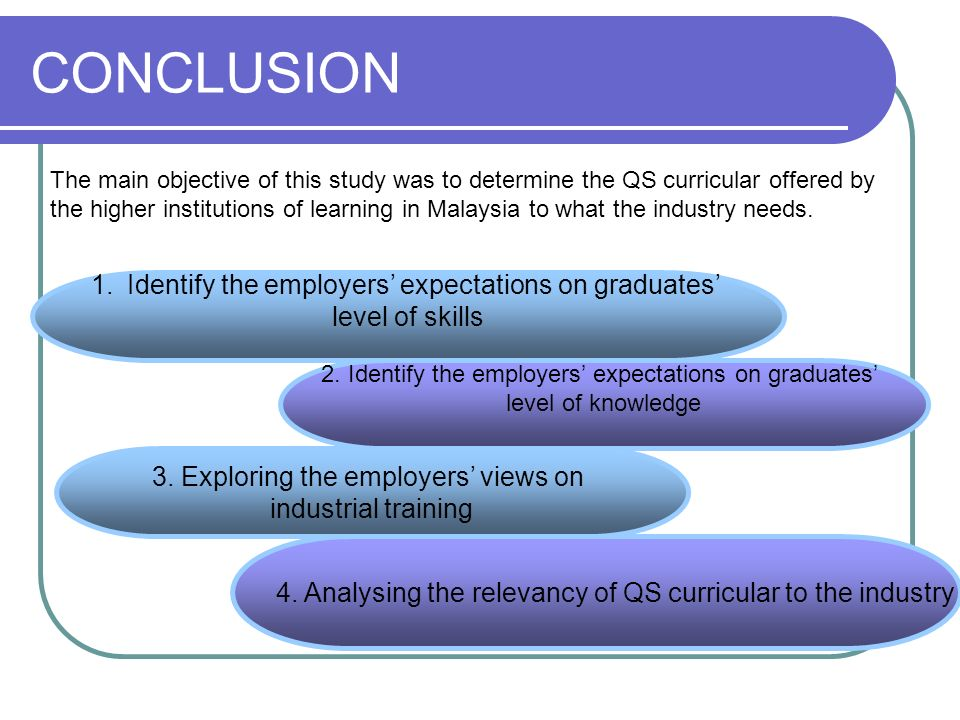 CONCLUSION 1.Identify the employers expectations on graduates level of skills 2. Identify the employers expectations on graduates level of knowledge 3