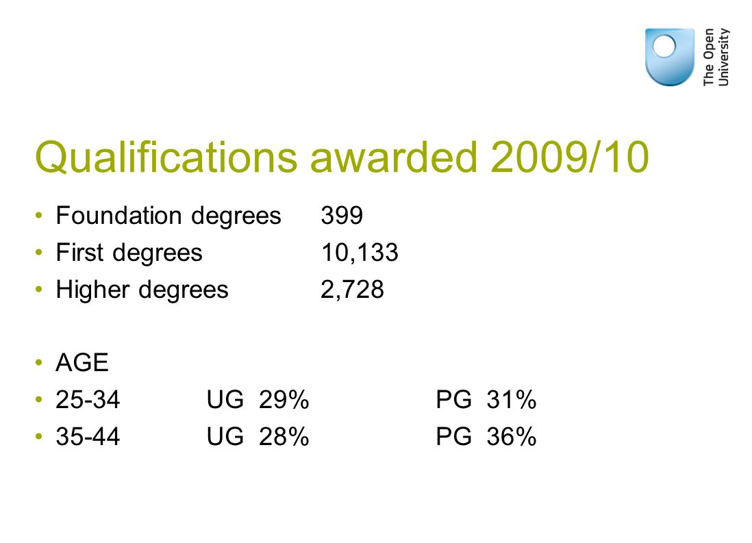 Qualifications awarded 2009/10 Foundation degrees 399 First degrees 10,133 Higher degrees 2,728 AGE 25-34 UG 29% PG 31% 35-44 UG 28% PG 36%