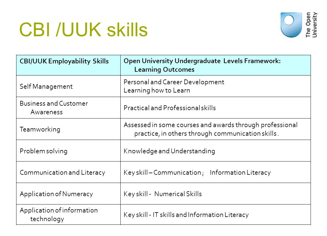 CBI /UUK skills CBI/UUK Employability SkillsOpen University Undergraduate Levels Framework: Learning Outcomes Self Management Personal and Career Development Learning how to Learn Business and Customer Awareness Practical and Professional skills Teamworking Assessed in some courses and awards through professional practice, in others through communication skills.