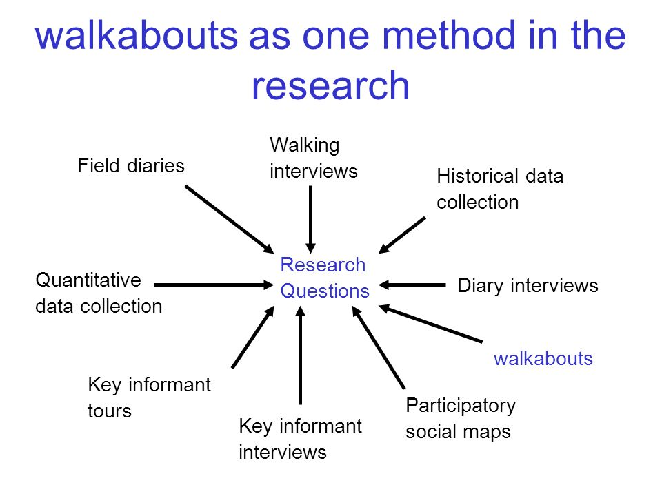 walkabouts as one method in the research Field diaries Walking interviews walkabouts Diary interviews Quantitative data collection Participatory socia