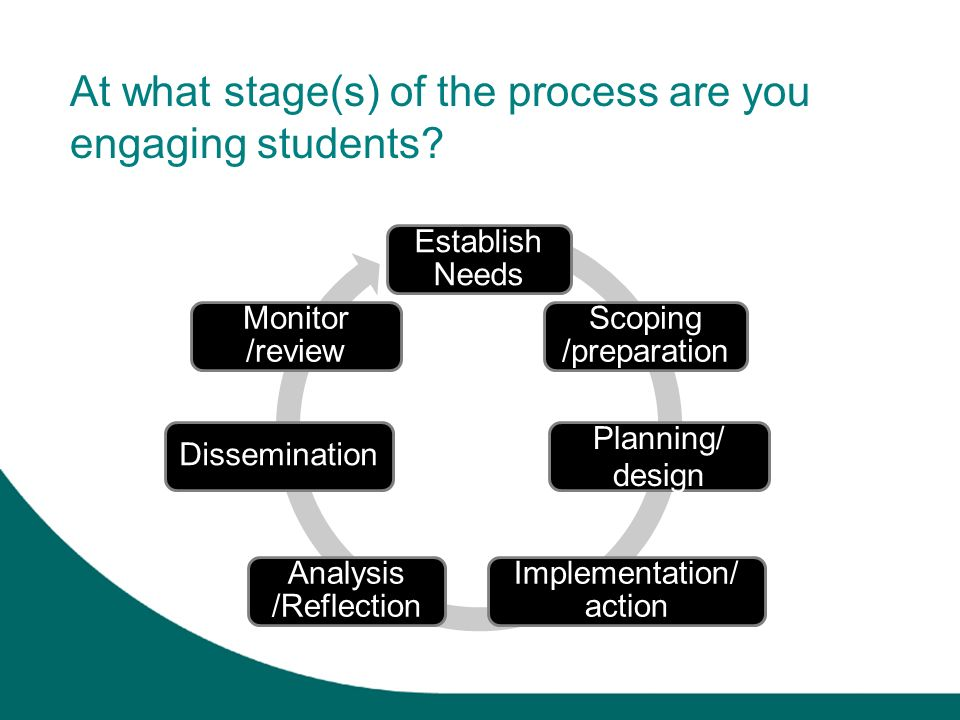 At what stage(s) of the process are you engaging students? Establish Needs Scoping /preparation Planning/ design Implementation/ action Analysis /Refl
