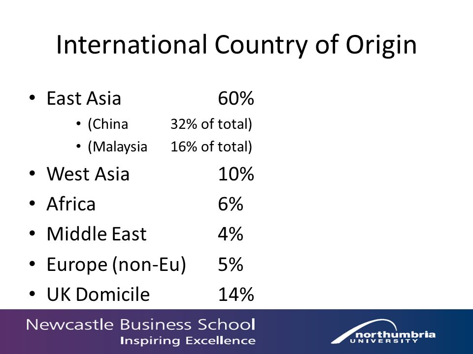 International Country of Origin East Asia60% (China 32% of total) (Malaysia16% of total) West Asia10% Africa6% Middle East4% Europe (non-Eu)5% UK Domicile14%