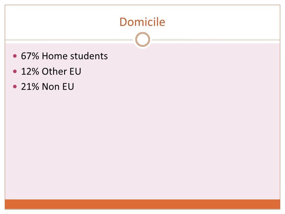 Domicile 67% Home students 12% Other EU 21% Non EU