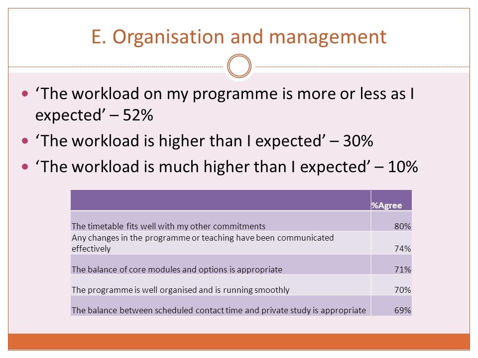 E. Organisation and management The workload on my programme is more or less as I expected – 52% The workload is higher than I expected – 30% The workl