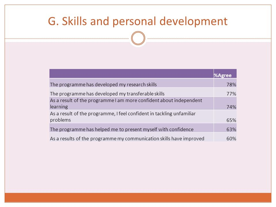G. Skills and personal development %Agree The programme has developed my research skills78% The programme has developed my transferable skills77% As a