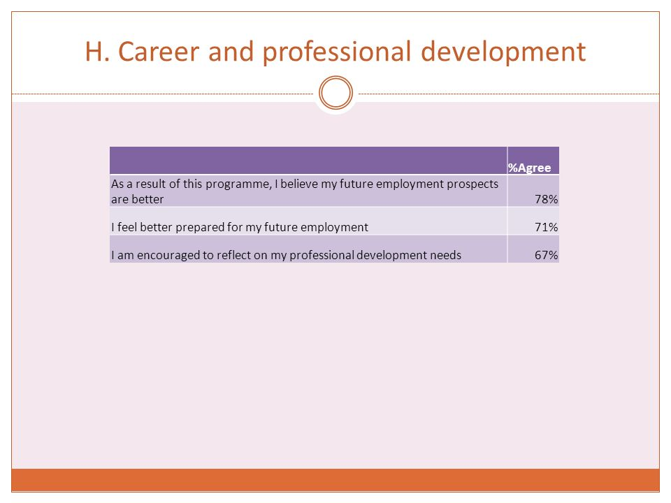 H. Career and professional development %Agree As a result of this programme, I believe my future employment prospects are better78% I feel better prep