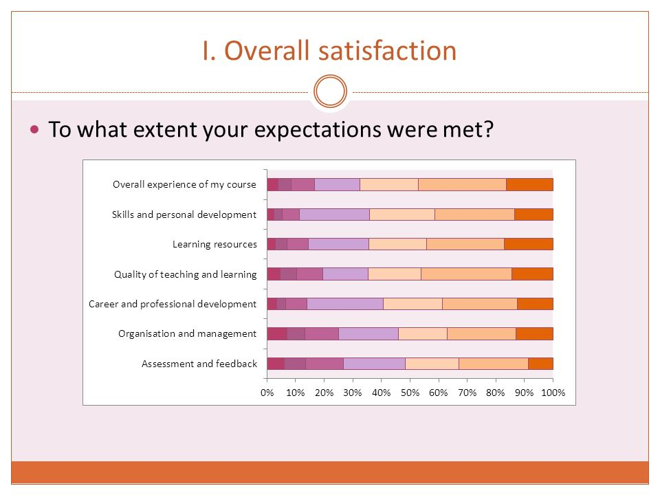 I. Overall satisfaction To what extent your expectations were met