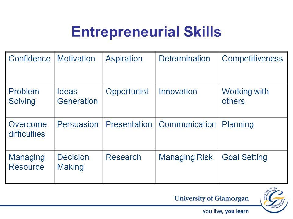 Entrepreneurial Skills ConfidenceMotivationAspirationDeterminationCompetitiveness Problem Solving Ideas Generation OpportunistInnovationWorking with o